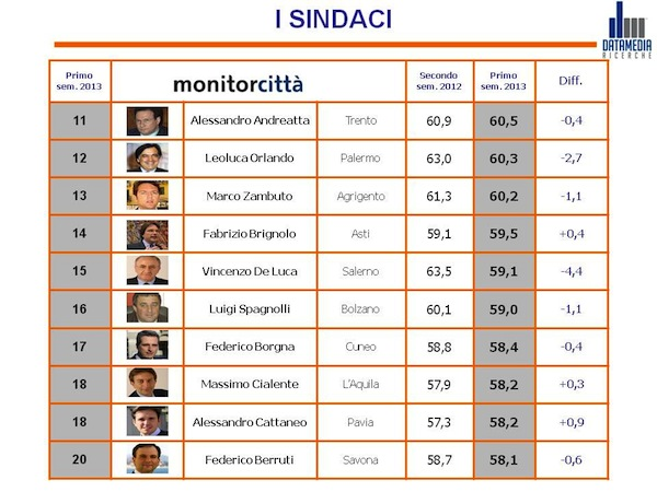 MonitorCittà: Fabrizio Brignolo conquista sette posizioni rispetto al secondo trimestre 2012