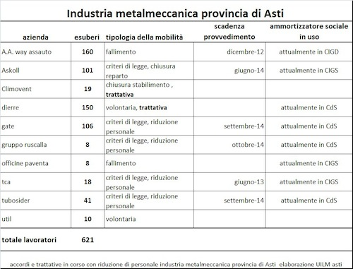 Industria metalmeccanica astigiana: on line l'analisi della Uilm