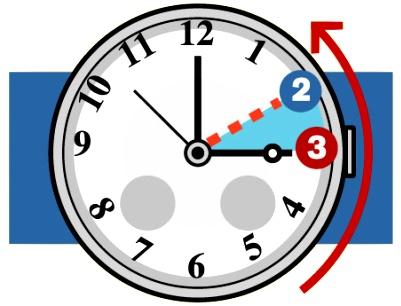 Questa notte orologi indietro di un'ora: torna l'ora solare