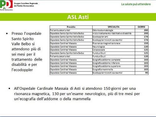 """Liste d'attesa in Piemonte: """"Al Massaia 150 giorni per una risonanza magnetica"""""""