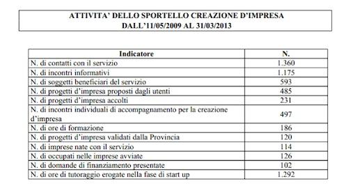Con la Provincia di Asti si crea l'impresa