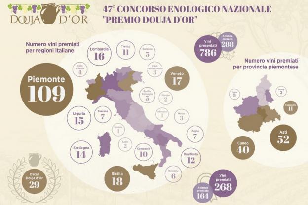 Douja d'Or: ad Asti 52 etichette premiate, seguono Cuneo e Alessandria