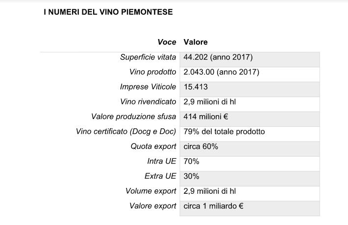 Il sistema Piemonte Land – valore e prospettive del settore vitivinicolo in Piemonte